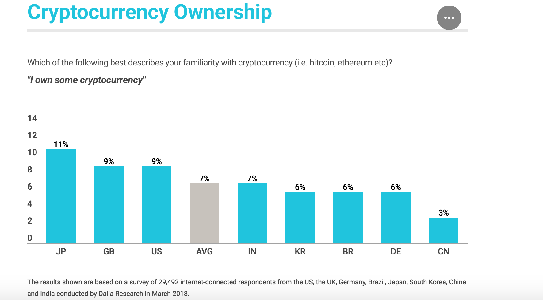 Percentage of people use cryptocurrency