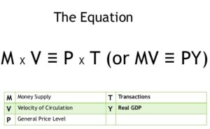 Quantity Theory of Money Equation