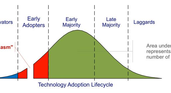 Tech Adoption Lifecycle