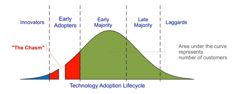 Tech Adoption Lifecycle